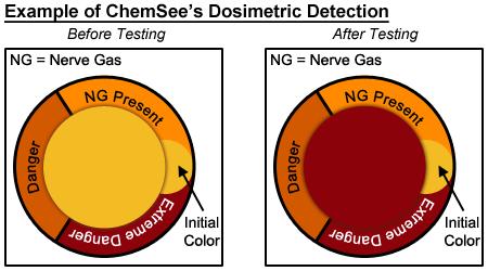 Nerve Gas Dosimeter